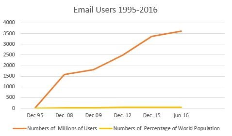 email-user-trand-chart